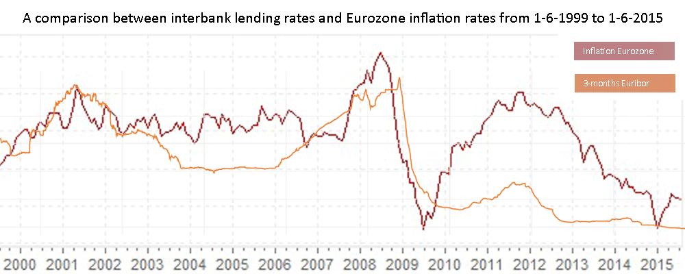 euribor_inflatie